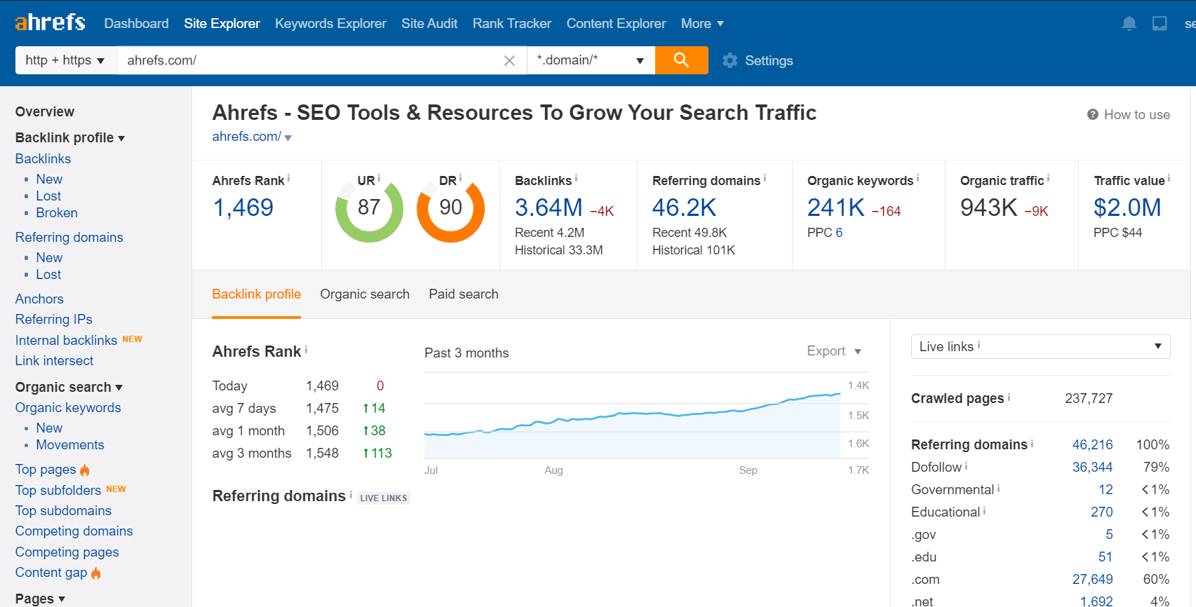 Site Audit Tool Overview Report - Ahrefs Webmaster Tools